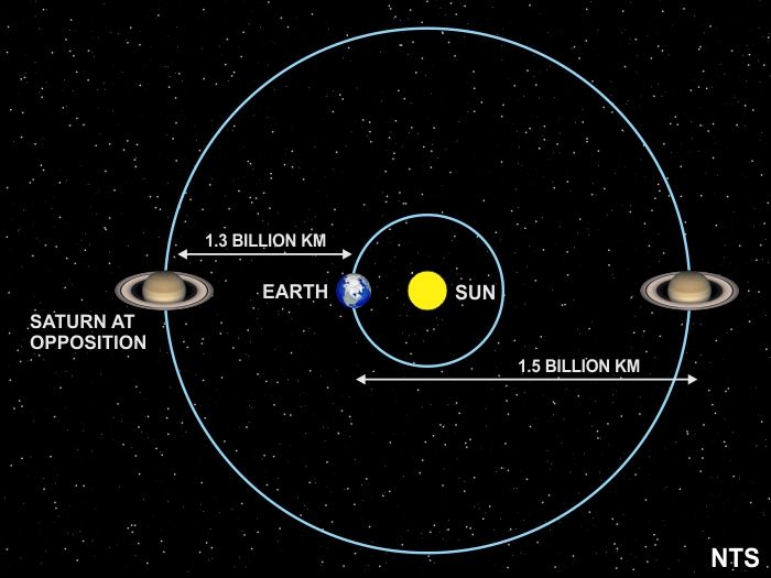 May 22 Saturn Opposition Sky Lights