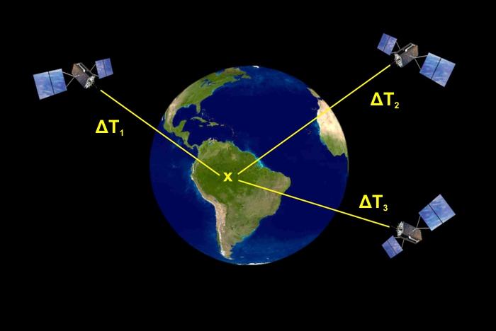 Q&A: How GPS Works – SKY LIGHTS