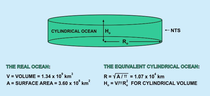Q&A: Erosion and Rising Sea Levels