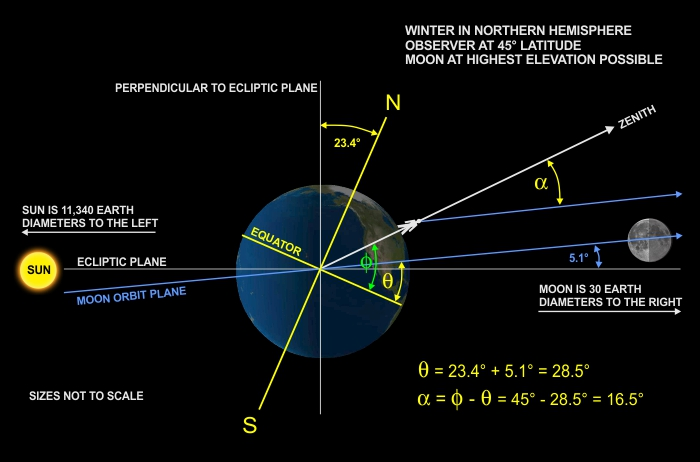 Q&A: Why the Moon is Higher in Winter
