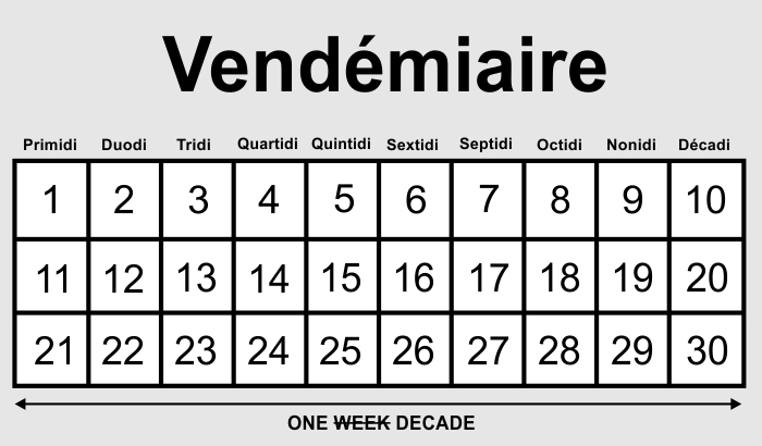 Q&A: A Brief History of the Metric Calendar
