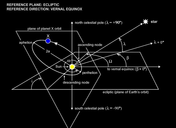 Q&A: Predicting the Motion of Celestial Objects